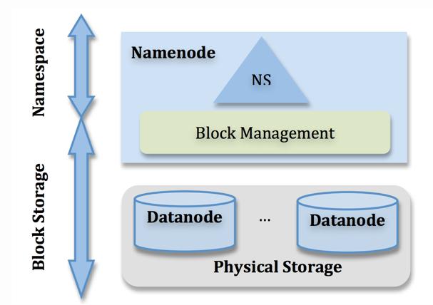NameNode架构图1