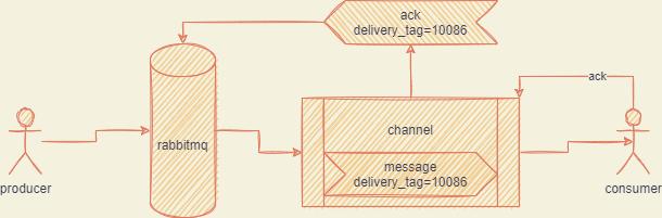 ack流程图