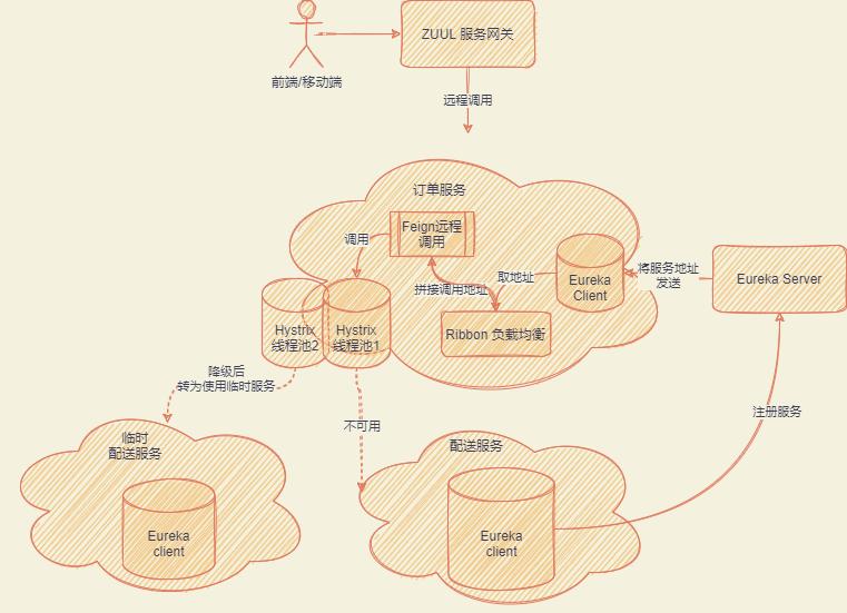 SpringCloud组件架构