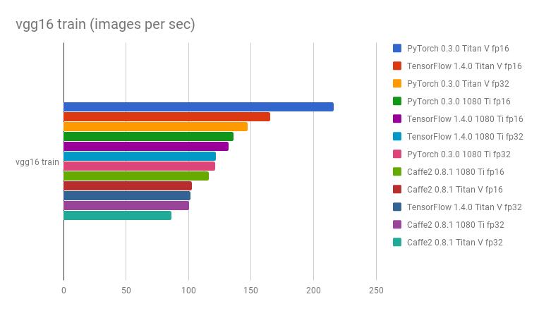 GitHub - u39kun/deep-learning-benchmark: Deep Learning Benchmark for