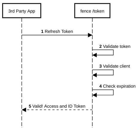 Using Refresh Token