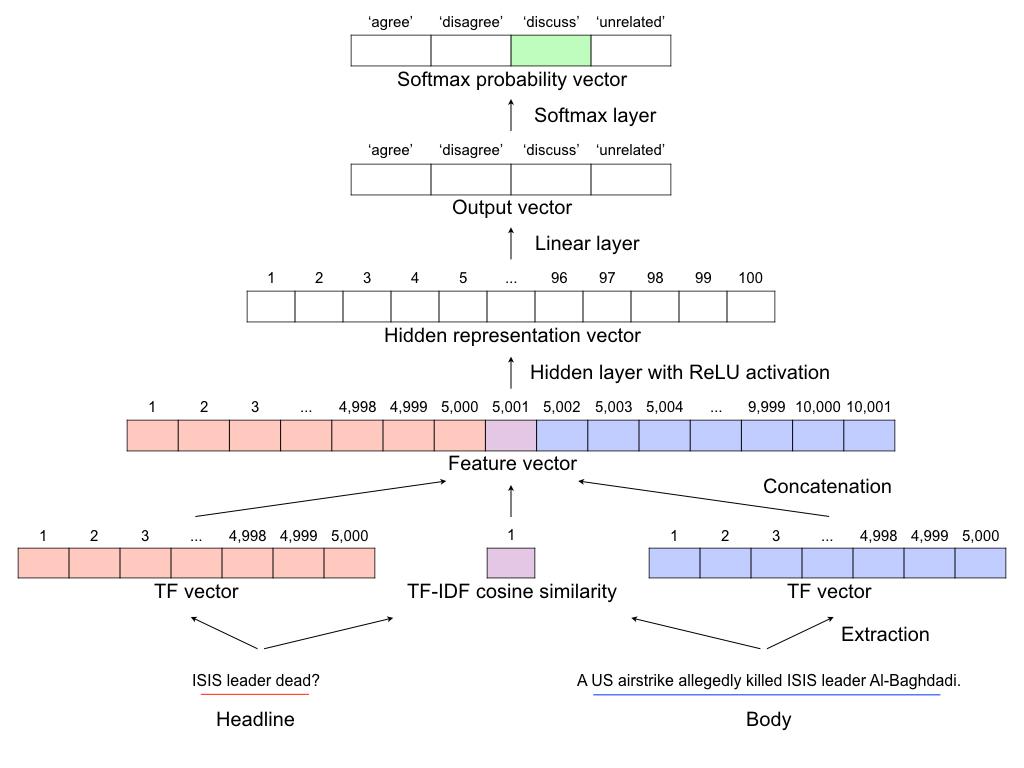 Schematic diagram of UCLMR's model