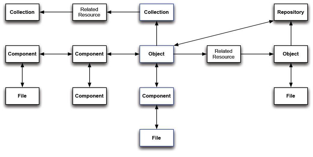 DAMS Data Model