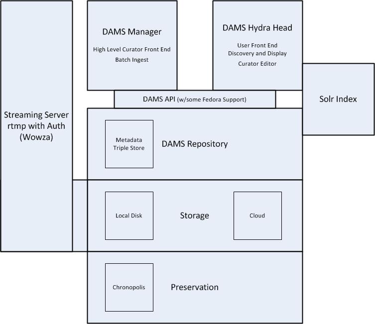 DAMS Architecture