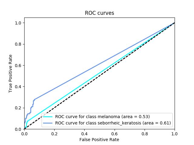 Sample ROC curve