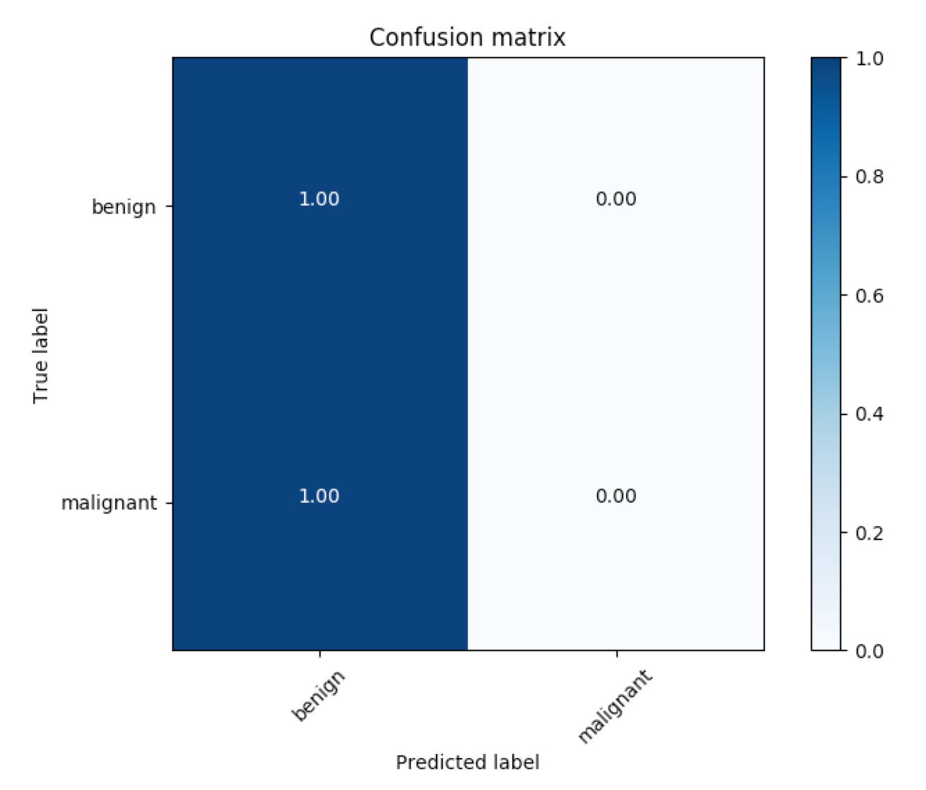 Sample confusion matrix