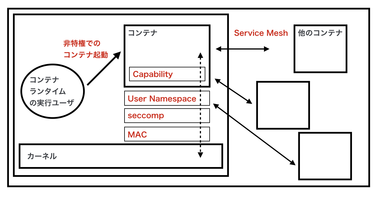 img-container-security-env.png