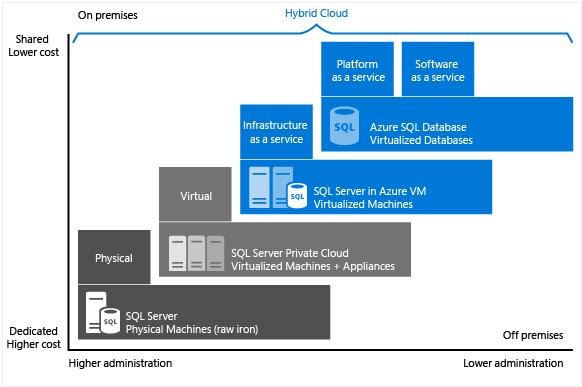 Cloud SQL Server options: SQL server on IaaS, or SaaS SQL database in the cloud.