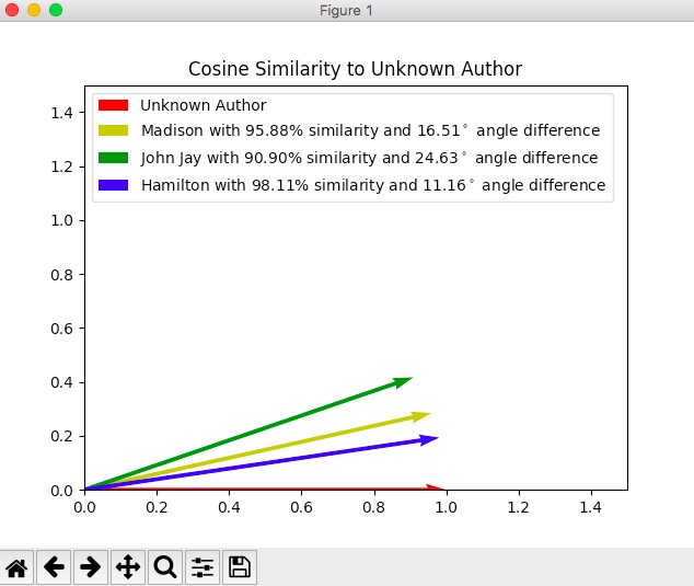 GitHub - ulloaluis/similarity: Using cosine similarity to