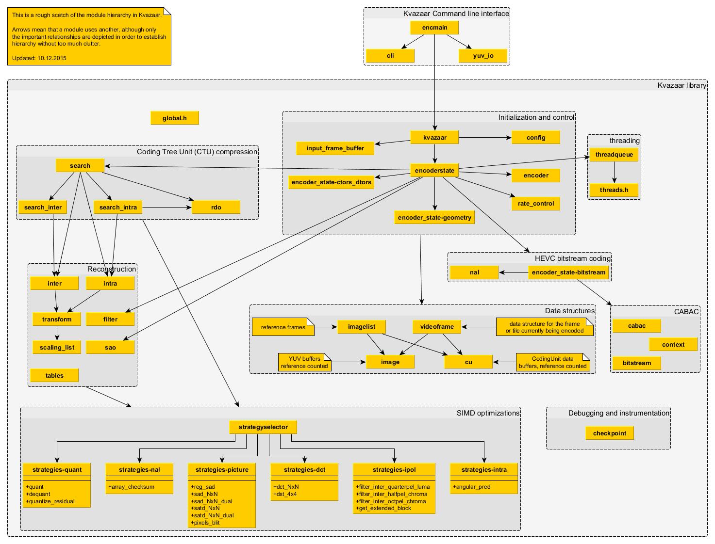 Kvazaar module hierarchy