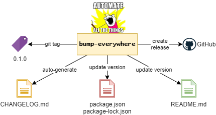 functions of bump-everywhere