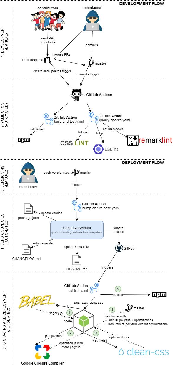 ez-consent continuous integration and deployment flow