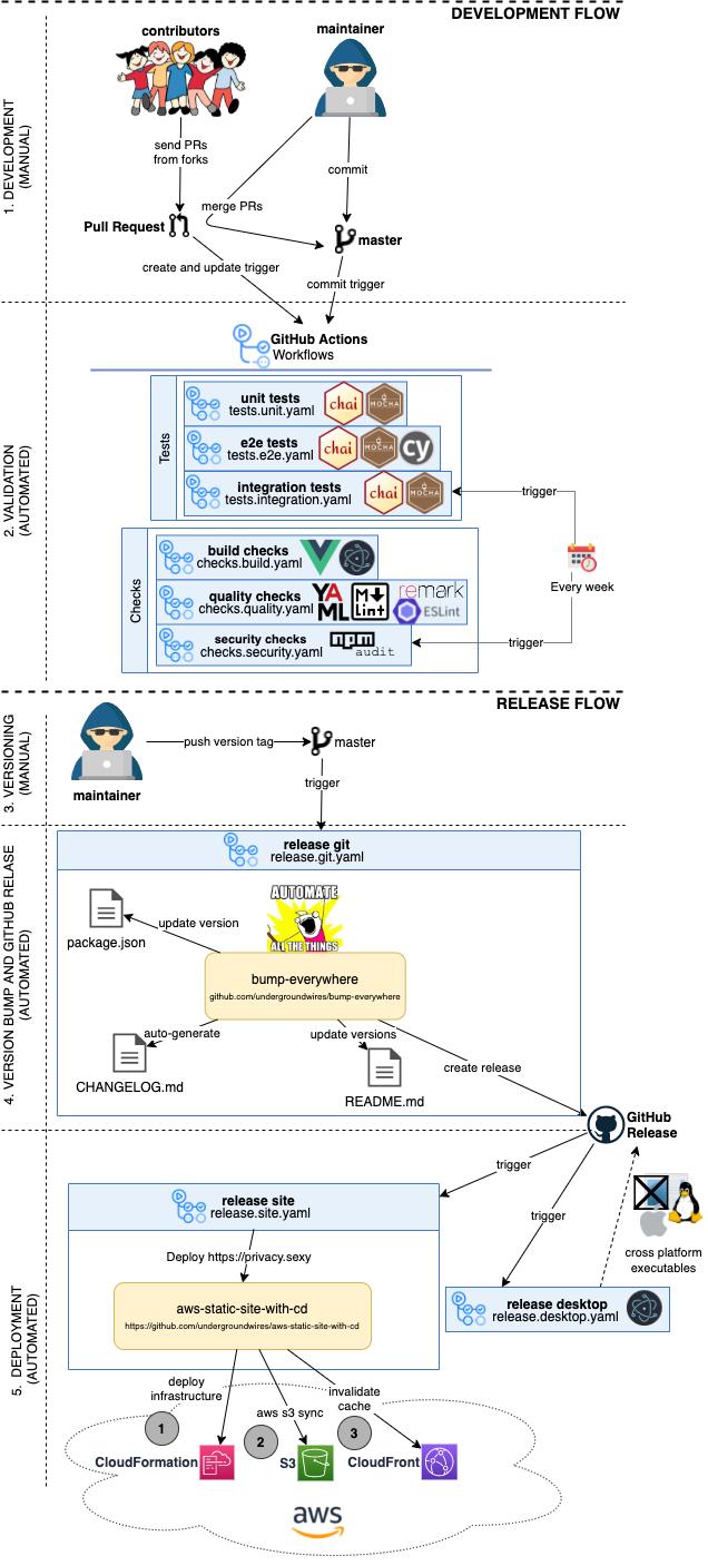 CI/CD to AWS with GitHub Actions