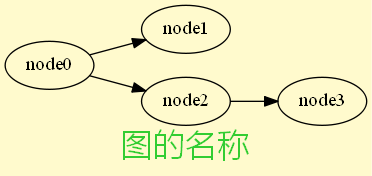 graph introduction