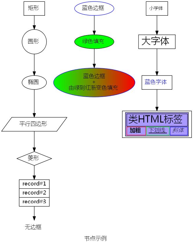 node introduction