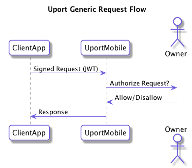 Generic uPort Request Flow