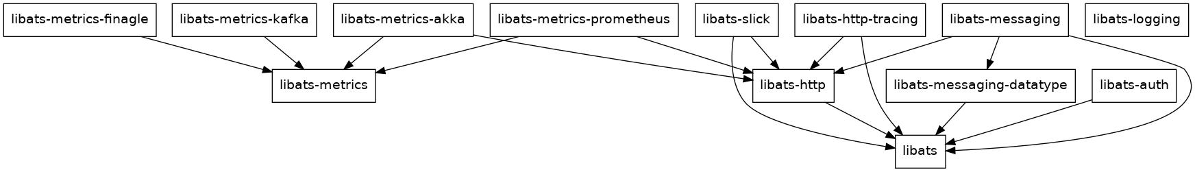 libats dependencies
