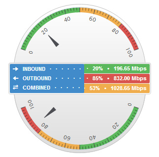Network Gauge image