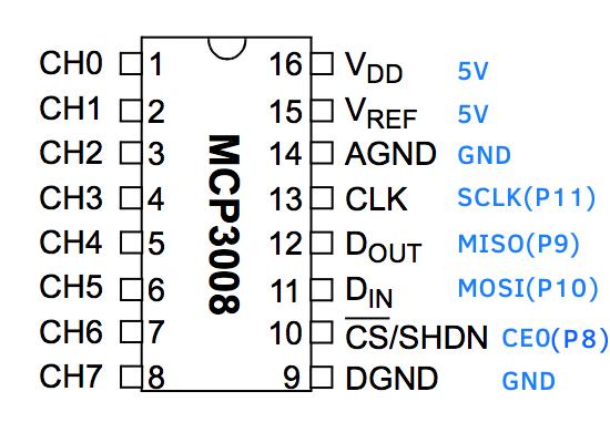 MCP3008 diagram