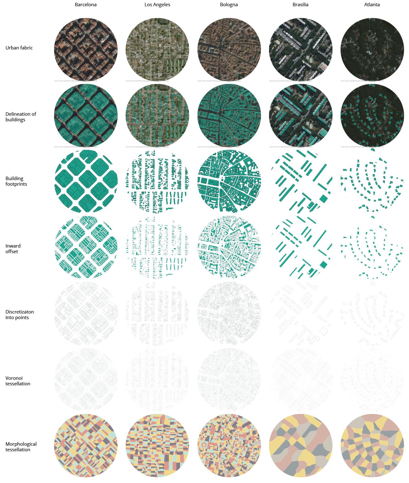 Matrix of cases