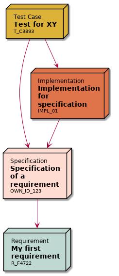 https://raw.githubusercontent.com/useblocks/sphinxcontrib-needs/master/docs/_images/needflow_1.png