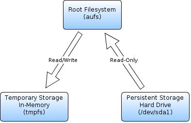 Filesystem Diagram