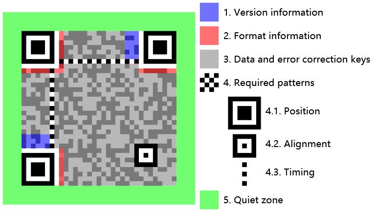 QR Code Structure