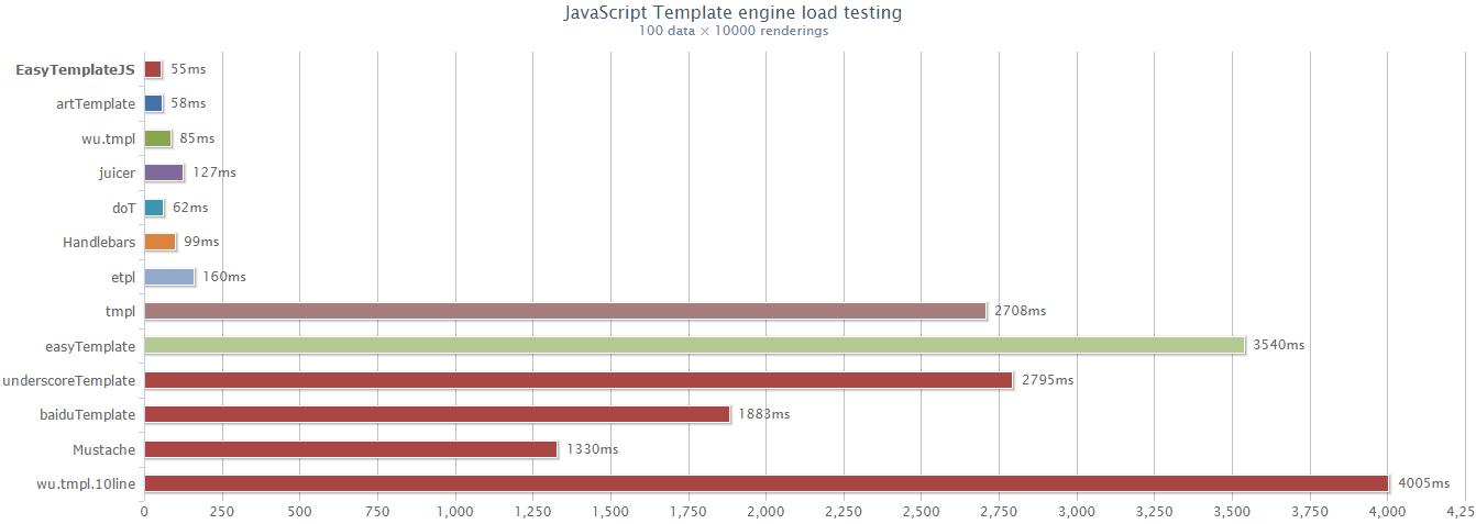 Performance test comparison