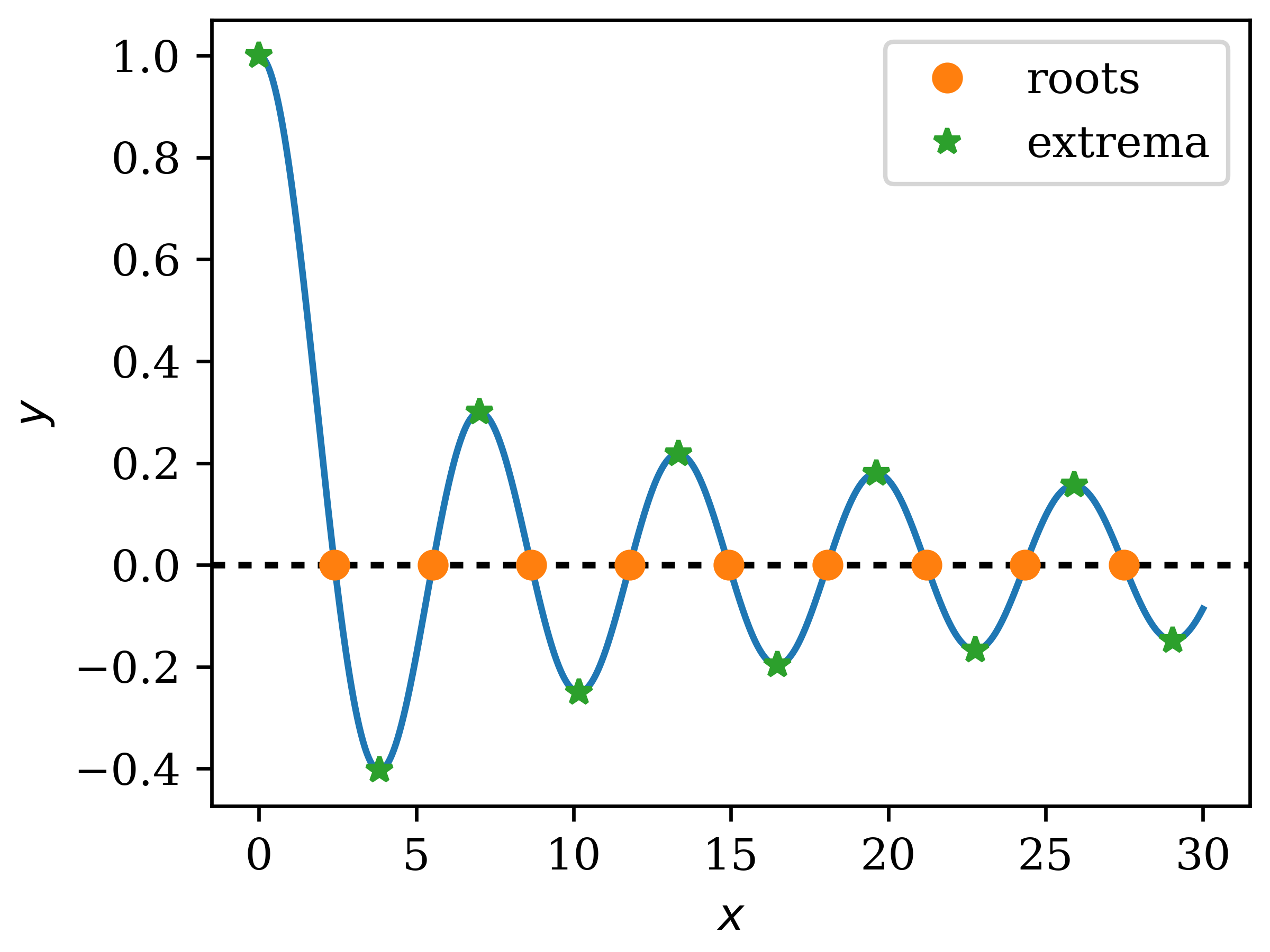 Roots and extrema of the 0-th Bessel function