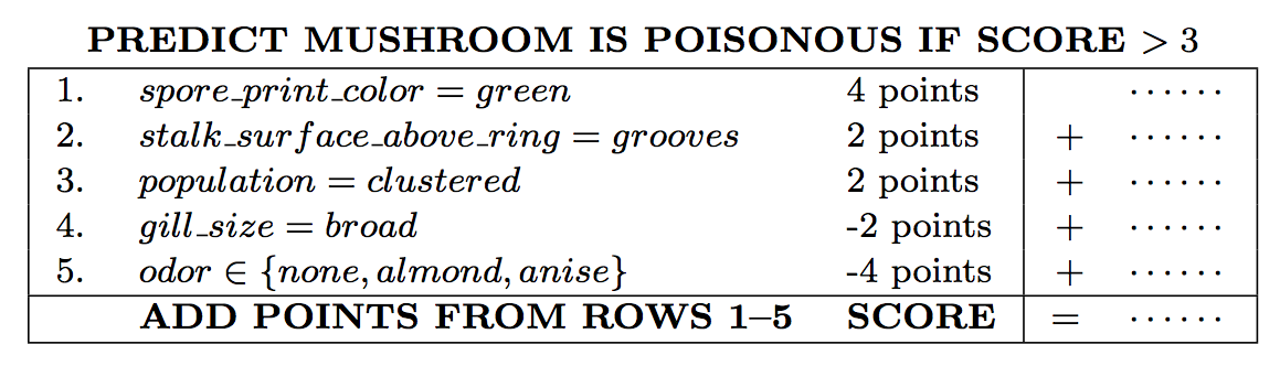 Scoring system for the mushrooms dataset