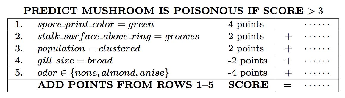 SLIM scoring system for the mushrooms dataset