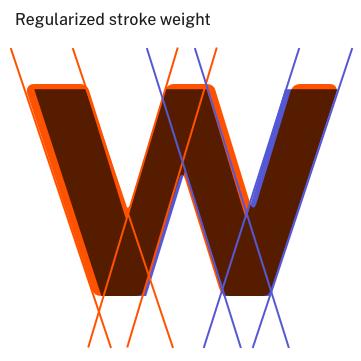 regularized