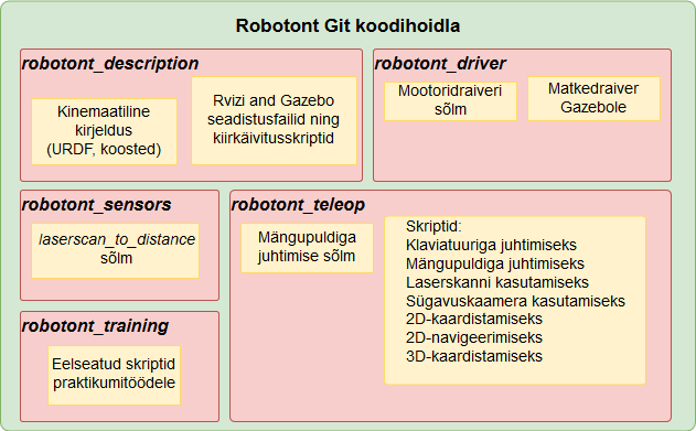 ClearBot Software Architecture