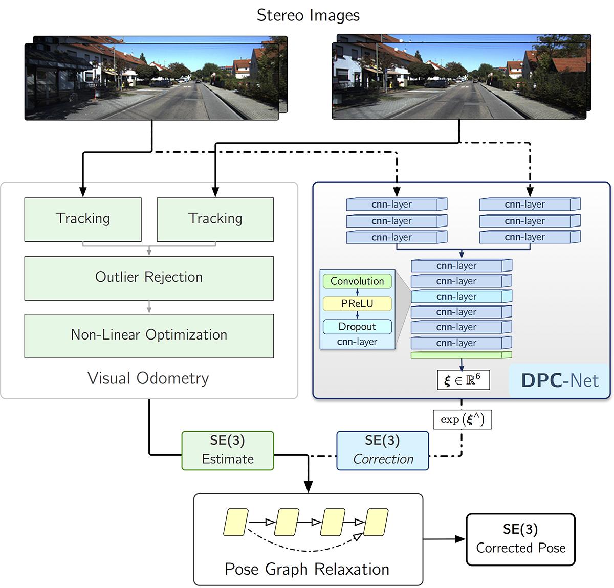 GitHub - utiasSTARS/dpc-net: Deep Pose Correction for Visual