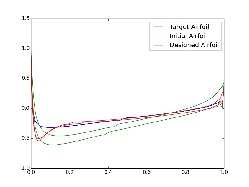 GitHub - utkarsh17091996/Inverse-Airfoil-Design: Project on