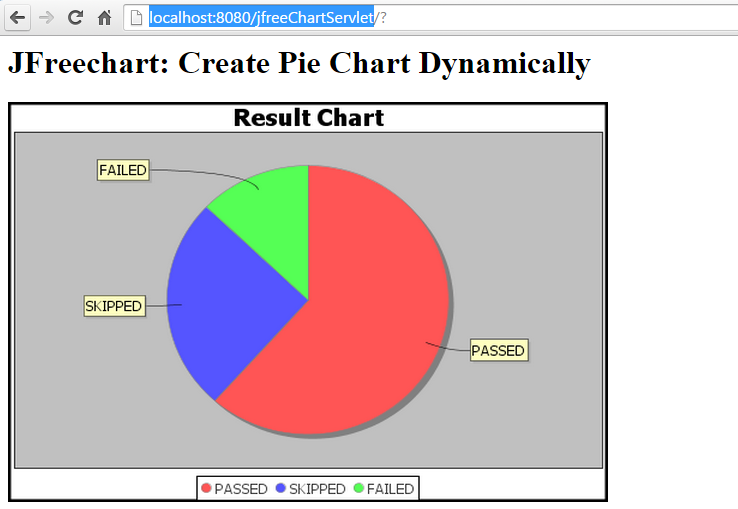 Jfreechart Servelt Example Uttesh Tech Blogs