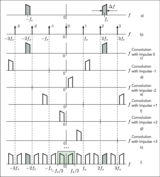 Fig. 1: Formation of the spectrum of a subsampled bandpass signal