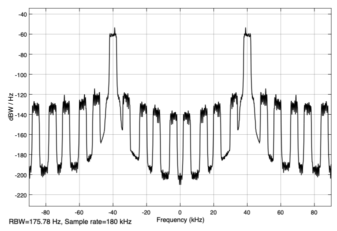 Fig. 10: Power spectral density of the signal after the FIR filter ('subsampling_2.m','subsampling2.slx')