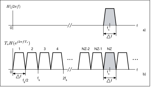 Fig. 2: Ideal spectra of an undersampled bandpass signal