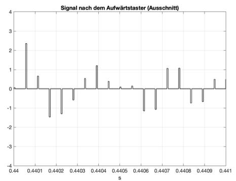 Fig. 7: The subsampled signal after the 'Upsample' block (excerpt) ('unterabtastung_1.m', 'unterabtastung1.slx')