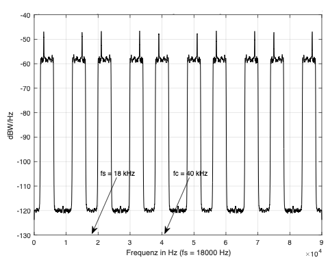 Fig. 8: Power spectral density of the subsampled signal shown over several periods ('subsampling_1.m', 'subsampling1.slx')