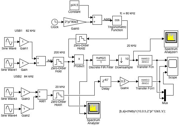 Fig. 1: Simulink model of the demodulation of a USB signal when there is no LSB signal of the same carrier (SSB01.slx)
