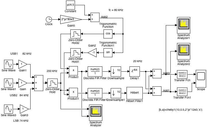 Fig. 11: Simulink model of the demodulation with 'Phasing Method' (SSB03.slx)