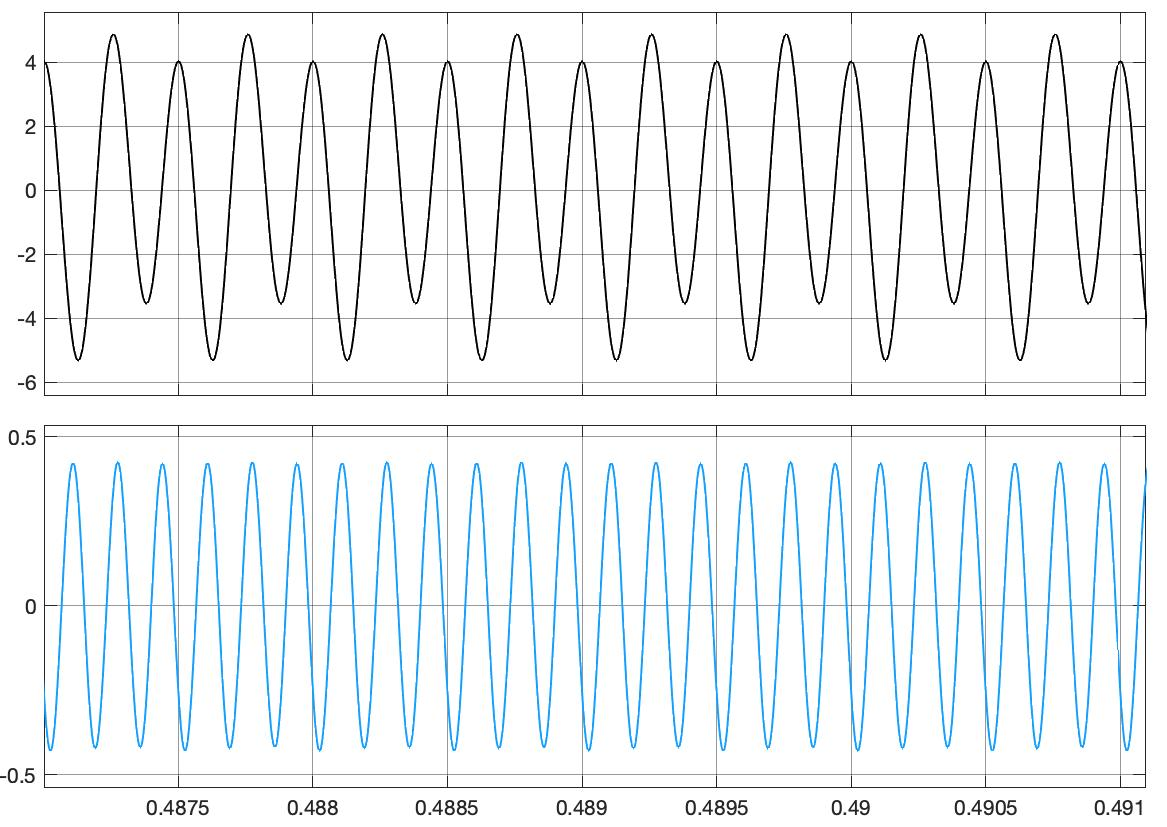 Fig. 14: The demodulated USB signal of the frequency 2 kHz and 4 kHz and the demodulated LSB signal of the frequency 6 kHz (SSB03.slx)