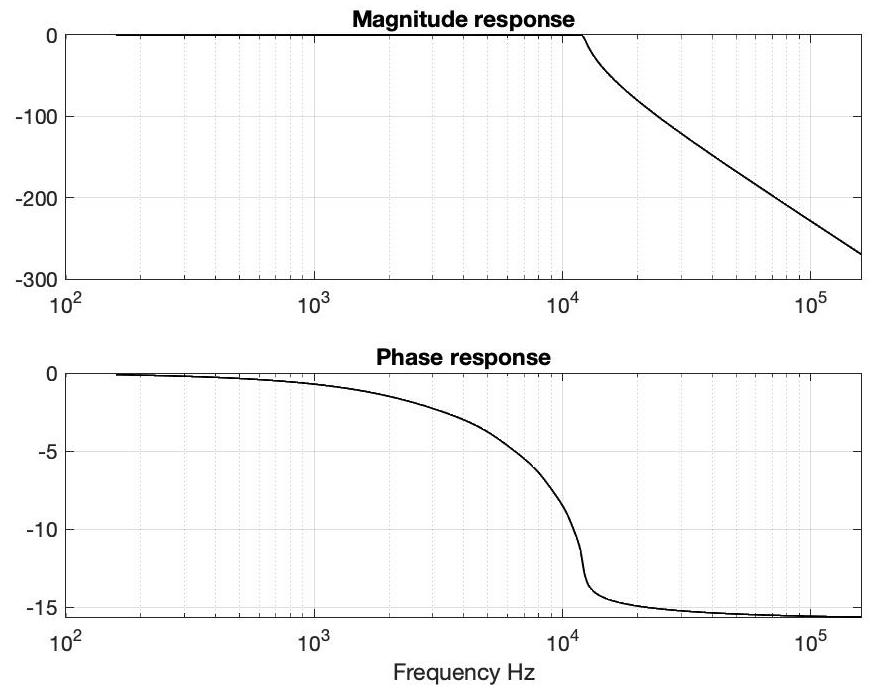 Fig. 15: Frequency response of the analog Chebyschev filter