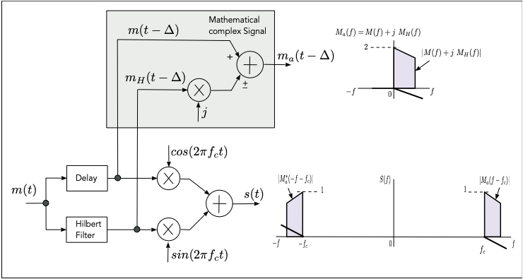 Fig.18: Formation of the modulated signal s(t) and the complex signal ma(t)