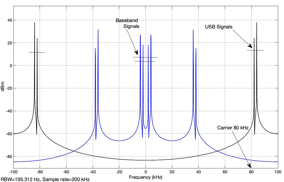 Fig. 2: Spectrum of the USB signals in the passband range and the spectrum of the signals after multiplication with the generated carrier at the receiver (SSB01.slx)