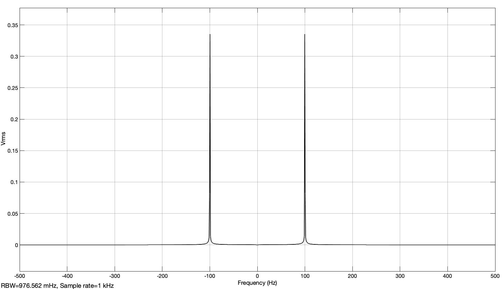 Fig. 21: Spectrum in the form of the rms value of the real-valued signal at the output of the Hilbert filter (analyt_sig_1.slx)
