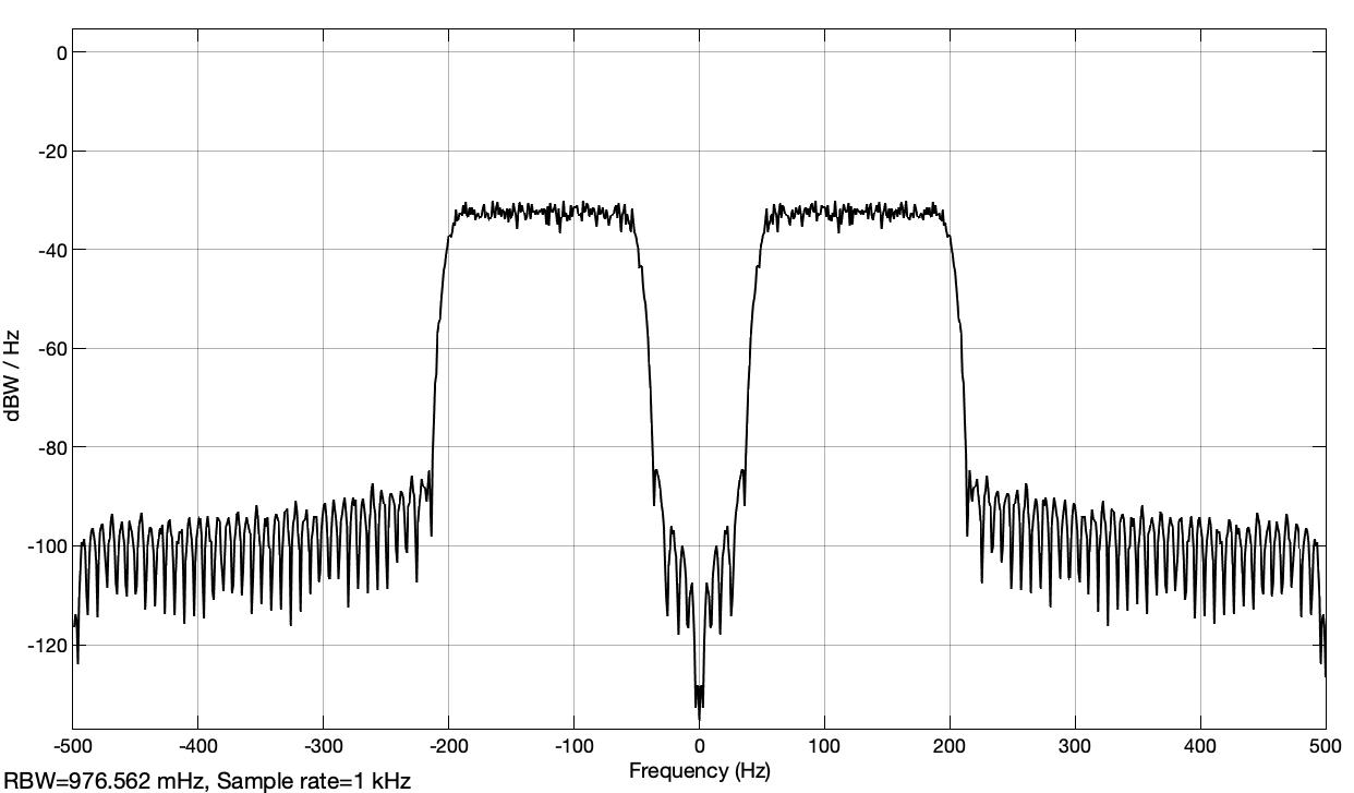 Fig. 24: Power spectral density of the noise signal at the output of the Hilbert filter in dBWatt/Hz (analyt_sig_1.slx)