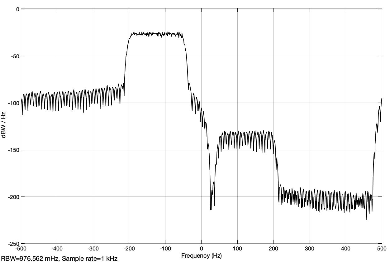 Fig. 26: Power spectral density of the complex signal in dBWatt/Hz for the band-limited noise signal as a modulation signal if the imaginary part has a negative sign (analyt_sig_1.slx)